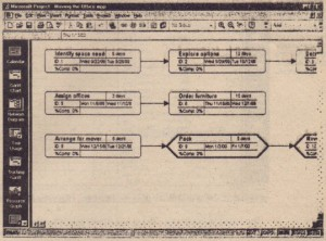 Network Diagram view displays the project in a flowchart. showing relationships between tasks and other critical information about each task