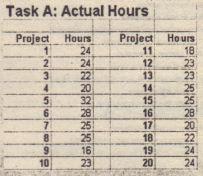 Optimistic Gantt Chart shows the eon-lest reasonable project finish dote.
