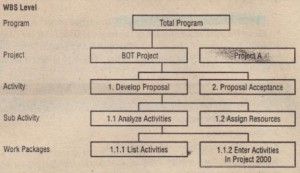 4You (on use the Gantt Chart view to view and enter activity intormation about the project