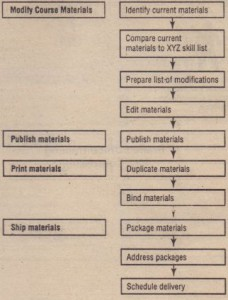 The workflow diagram shown in Figure 2.3 was created by using a popular business diagramming software product called Visio.