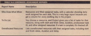 CONTINUED ASSIGNMENT REPORTS