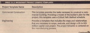 MICROSOn PROJECTSAMPLE TEMPLATES