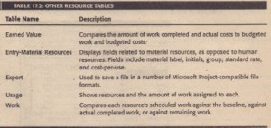 OTHER RESOURCE TABLES