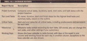 OVERVIEW REPORTS